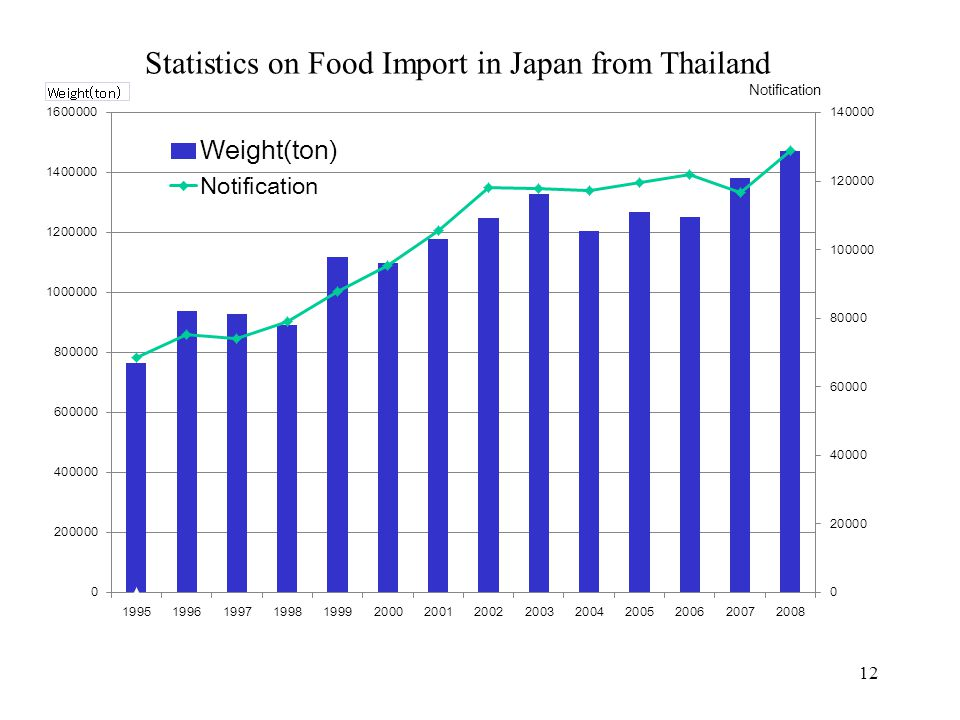 Statistics on Food Import in Japan from Thailand