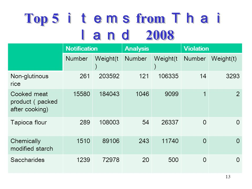 Top 5 items from Thailand 2008