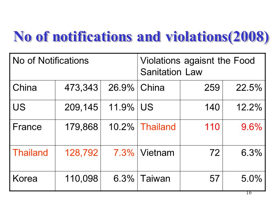 No of notifications and violations(2008)