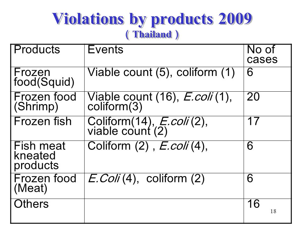 Violations by products 2009(Thailand)