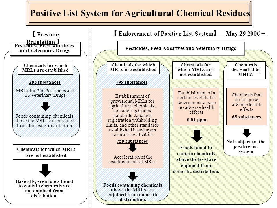 Positive List System for Agricultural Chemical Residues