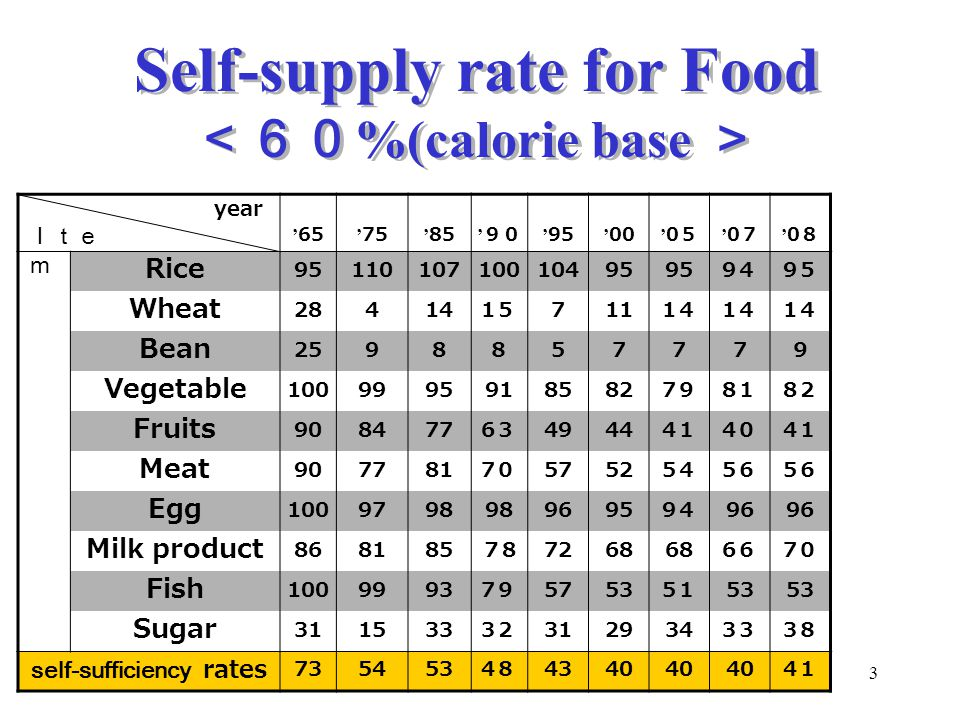 Self-supply rate for Food <60%(calorie base >