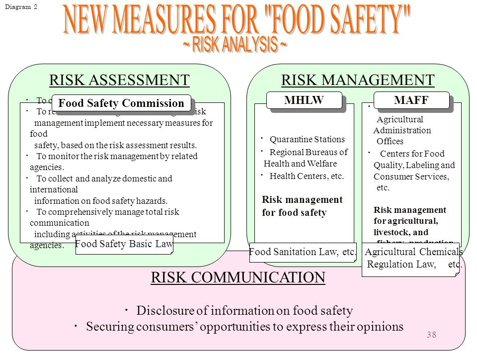 Food Safety Commission