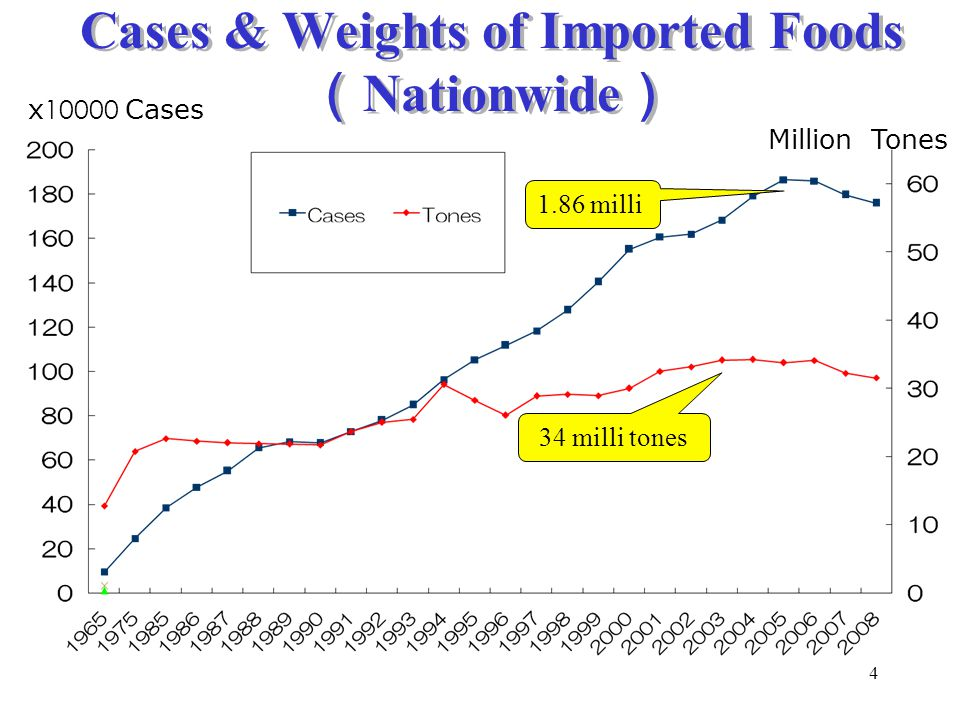 Cases & Weights of Imported Foods (Nationwide)
