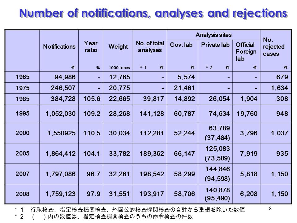 Number of notifications, analyses and rejections