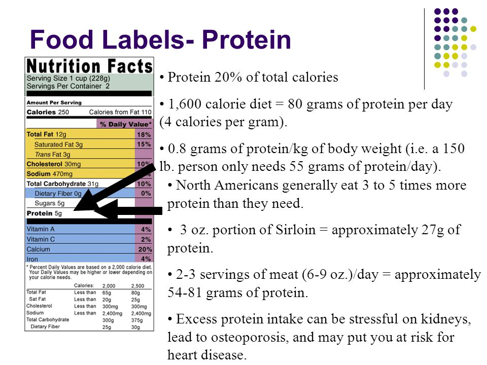 Food Labels- Protein Protein 20% of total calories