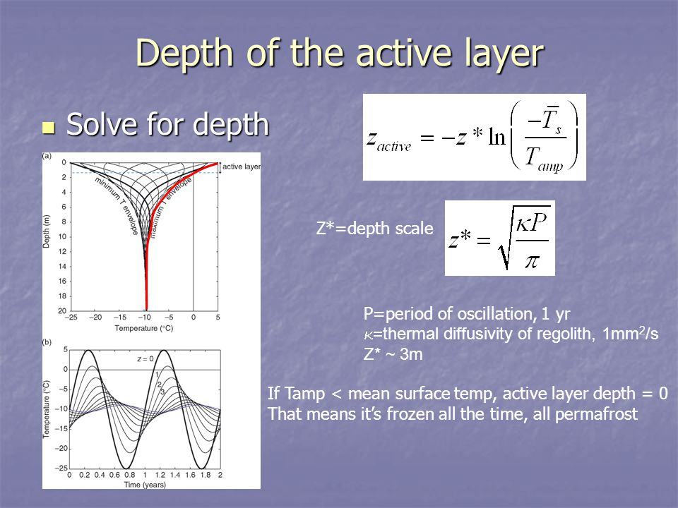 Depth of the active layer