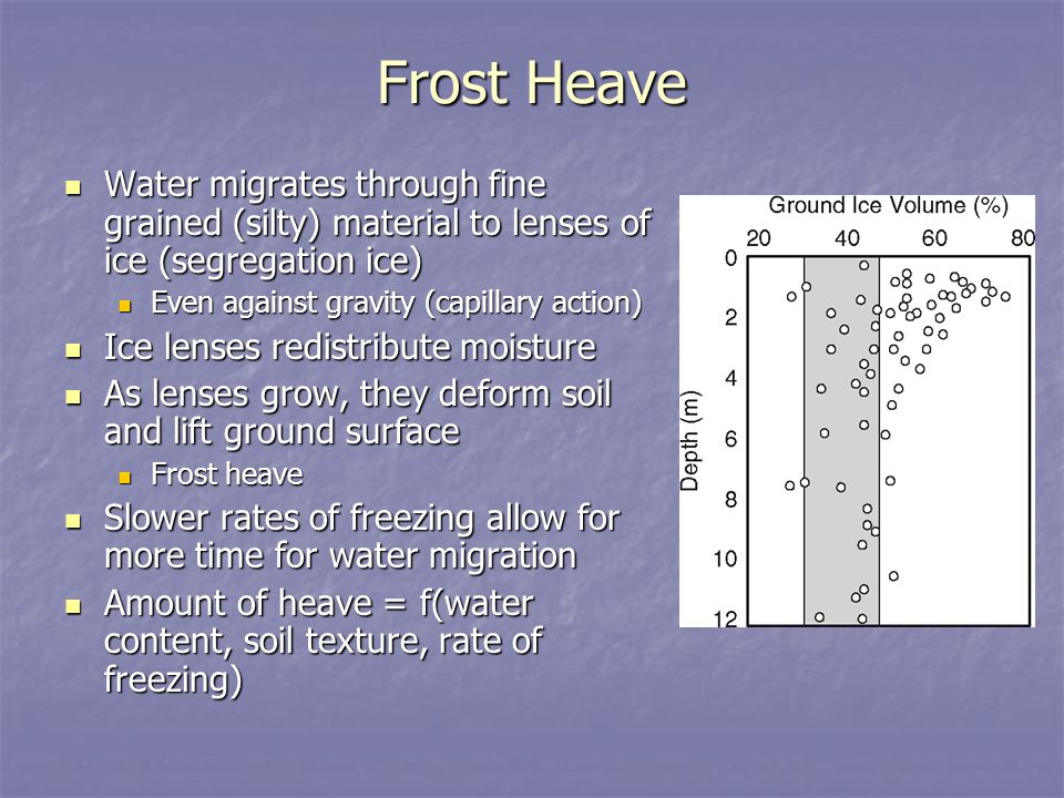 Frost Heave Water migrates through fine grained (silty) material to lenses of ice (segregation ice)