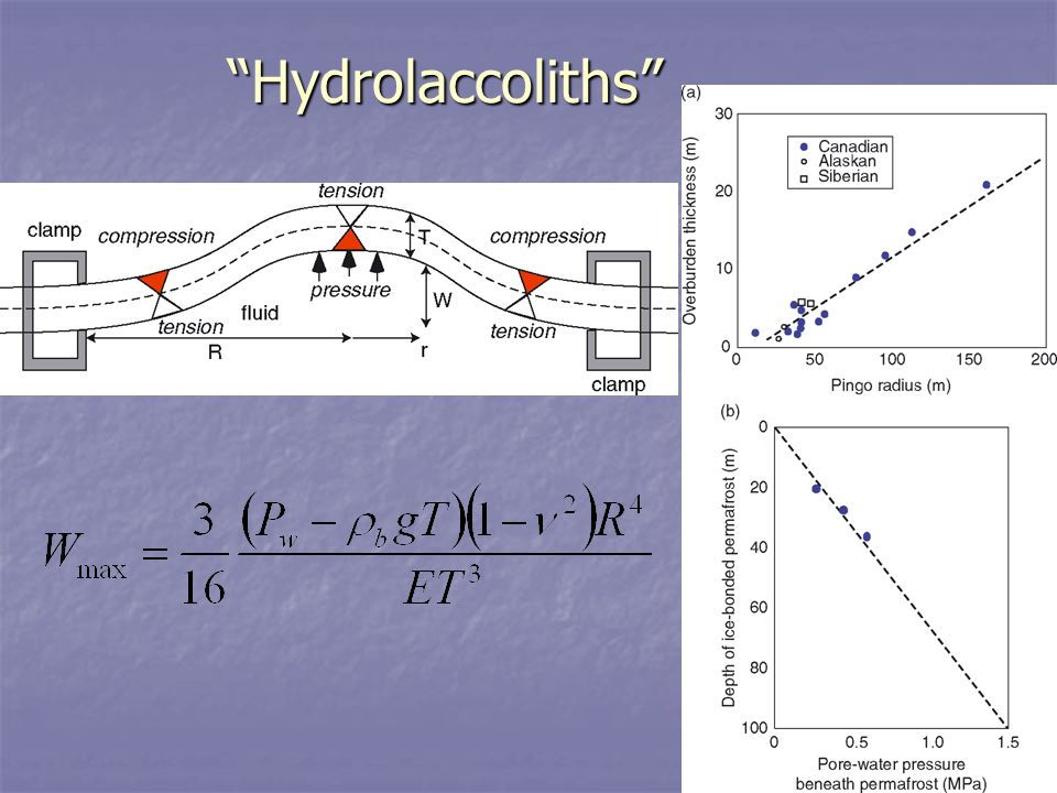 Hydrolaccoliths