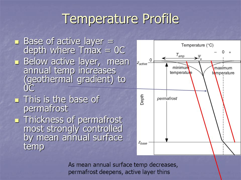 Temperature Profile Base of active layer = depth where Tmax = 0C