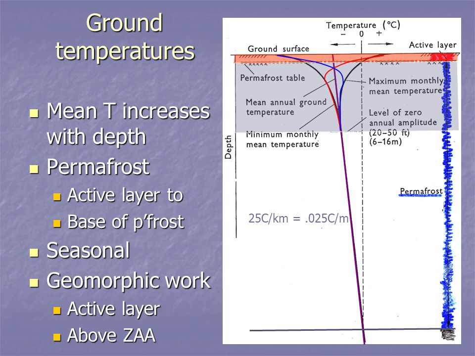 Ground temperatures Mean T increases with depth Permafrost Seasonal