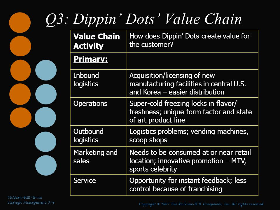 Q3: Dippin' Dots' Value Chain