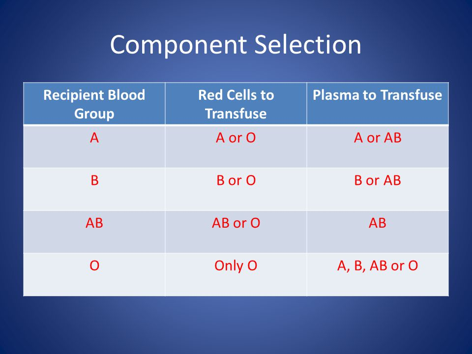 Component Selection Recipient Blood Group Red Cells to Transfuse