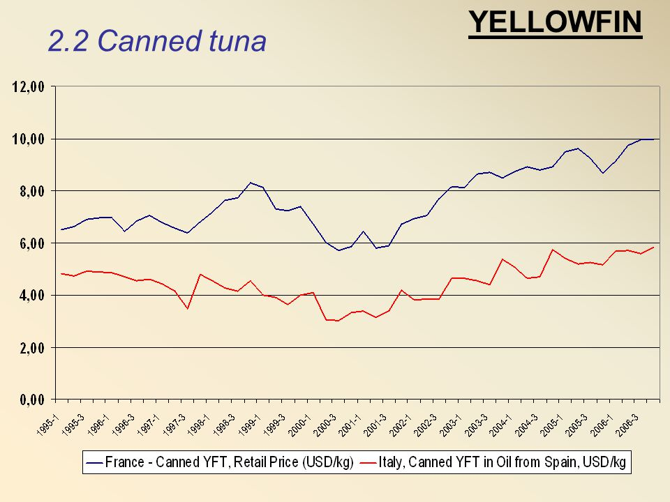 YELLOWFIN 2.2 Canned tuna