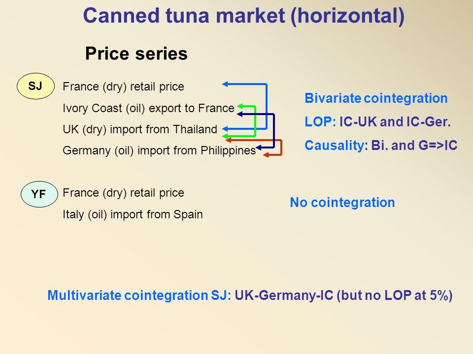 Canned tuna market (horizontal)