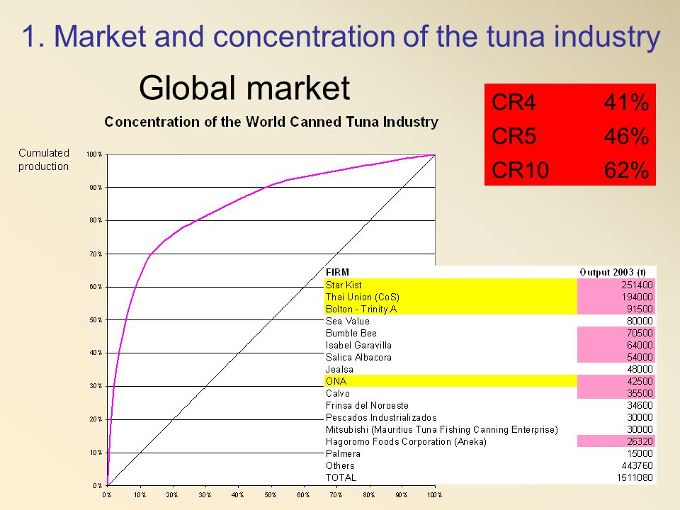 Global market 1. Market and concentration of the tuna industry CR4 41%
