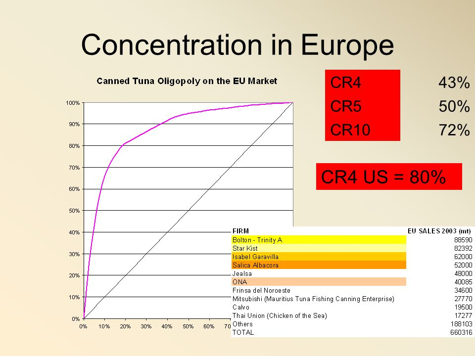Concentration in Europe