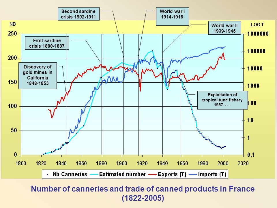 Number of canneries and trade of canned products in France (1822-2005)