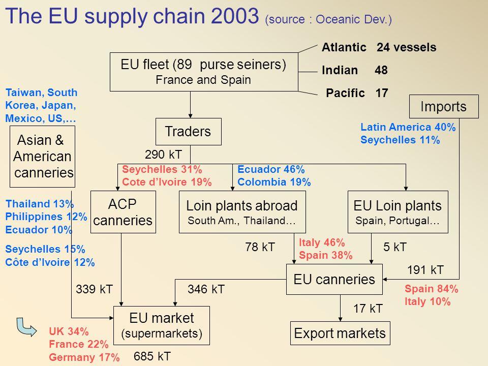 EU fleet (89 purse seiners)