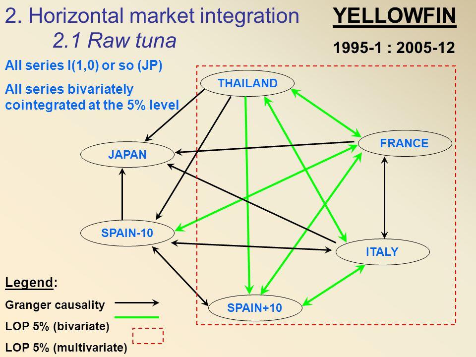 2. Horizontal market integration YELLOWFIN 2.1 Raw tuna