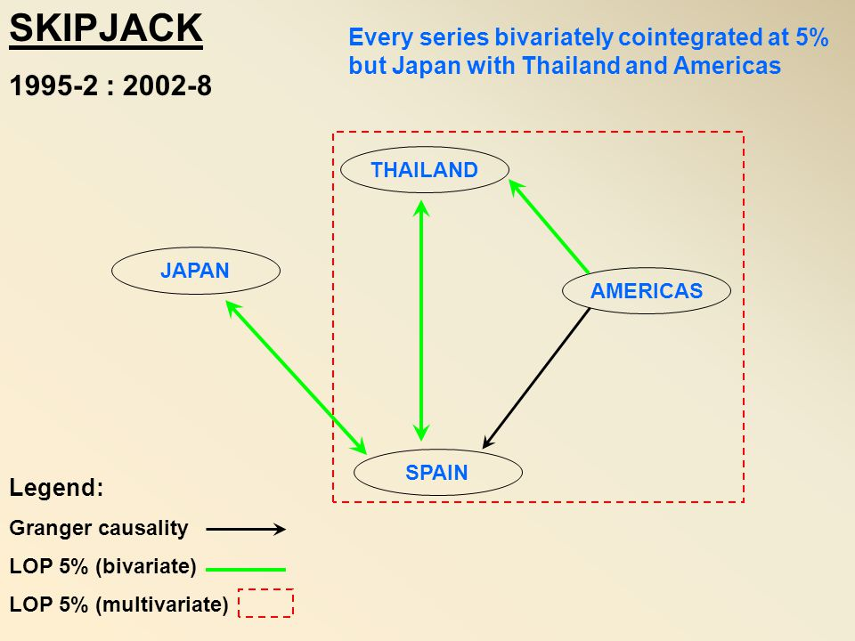 SKIPJACK 1995-2 : 2002-8. Every series bivariately cointegrated at 5% but Japan with Thailand and Americas.