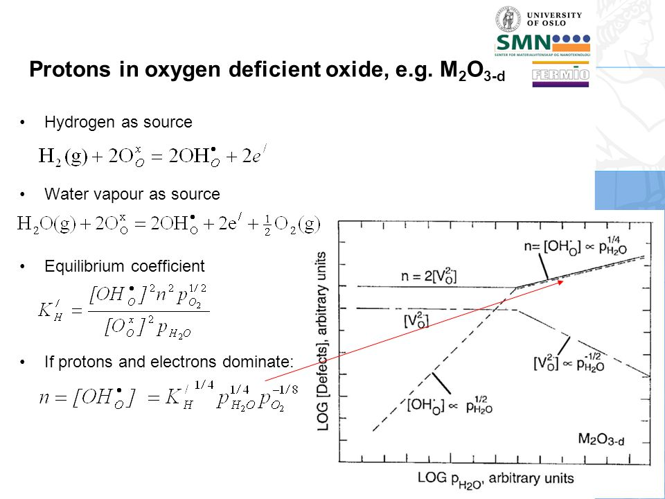 Protons in oxygen deficient oxide, e.g. M2O3-d