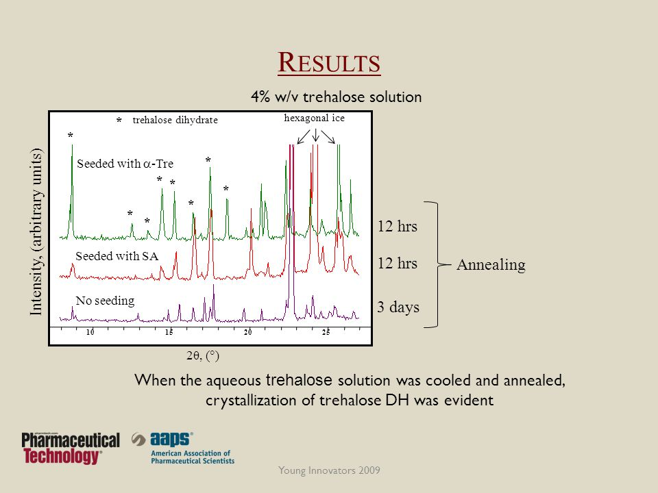 Results 4% w/v trehalose solution Intensity, (arbitrary units) 12 hrs
