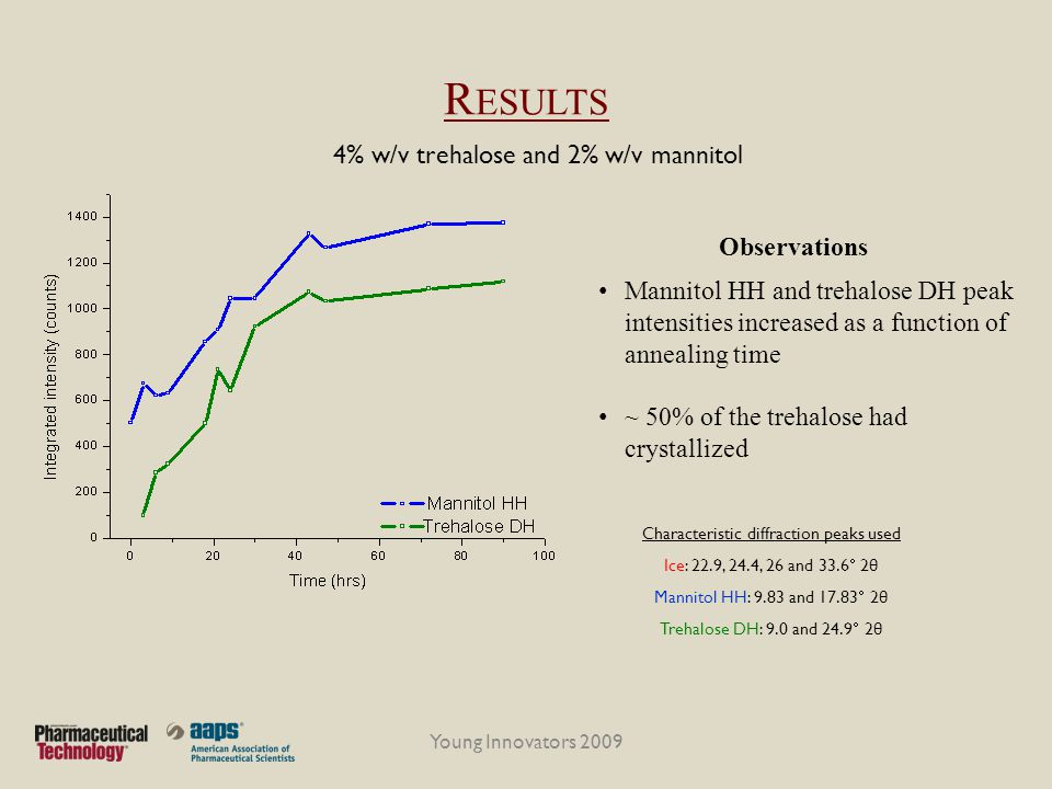 Results 4% w/v trehalose and 2% w/v mannitol Observations