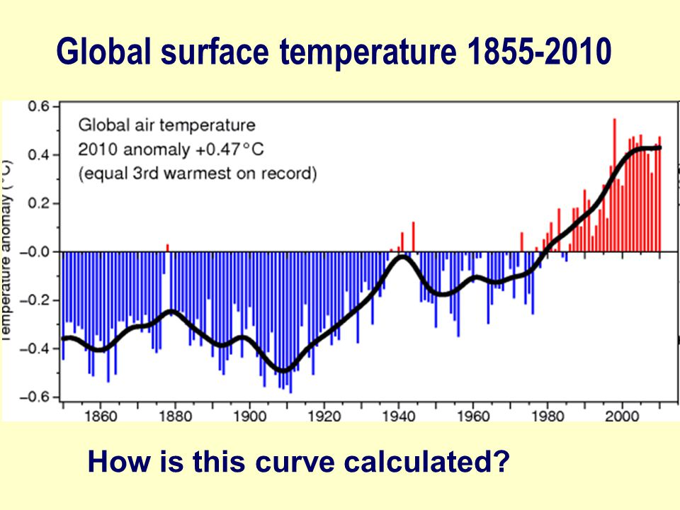 Global surface temperature 1855-2010