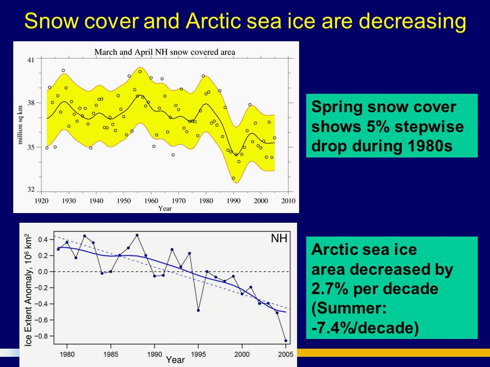 Snow cover and Arctic sea ice are decreasing