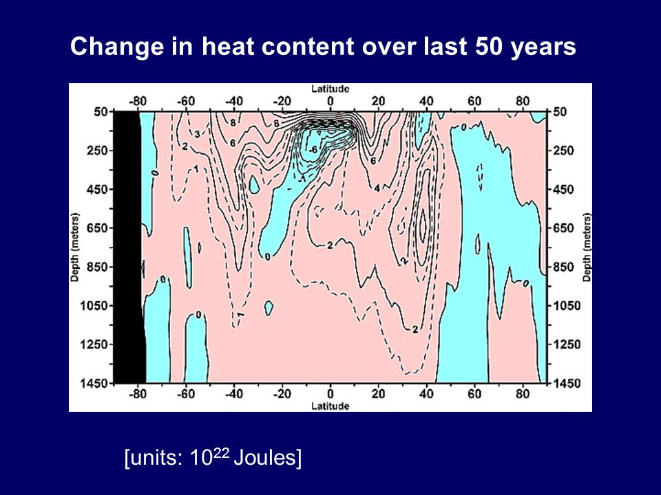 Change in heat content over last 50 years