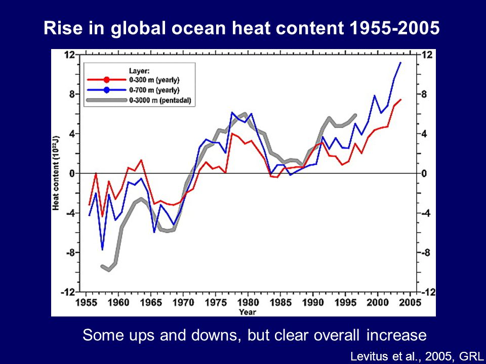 Rise in global ocean heat content 1955-2005