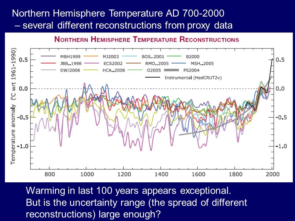 Northern Hemisphere Temperature AD 700-2000 – several different reconstructions from proxy data