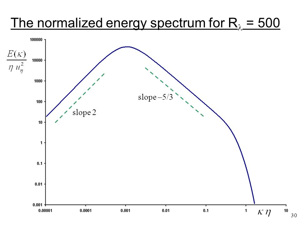 The normalized energy spectrum for R = 500