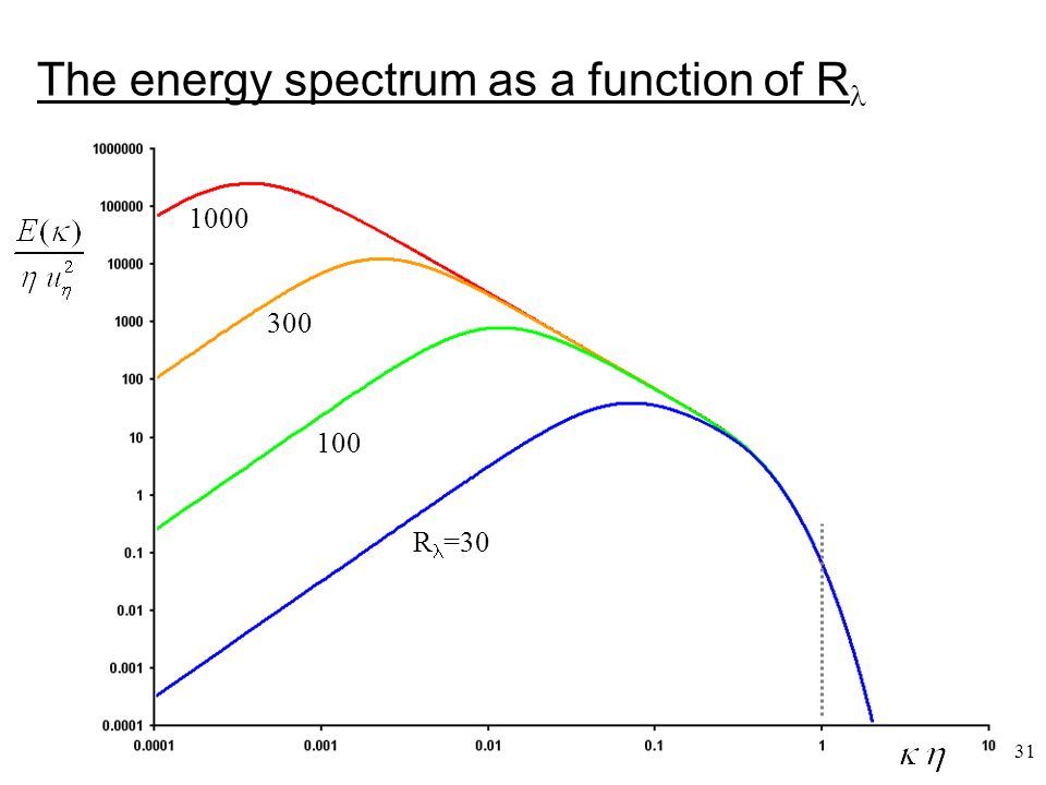 The energy spectrum as a function of R
