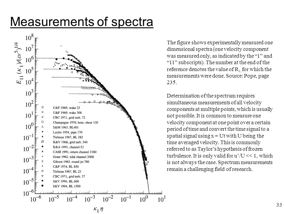 Measurements of spectra