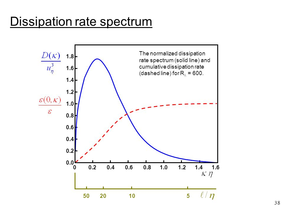 Dissipation rate spectrum