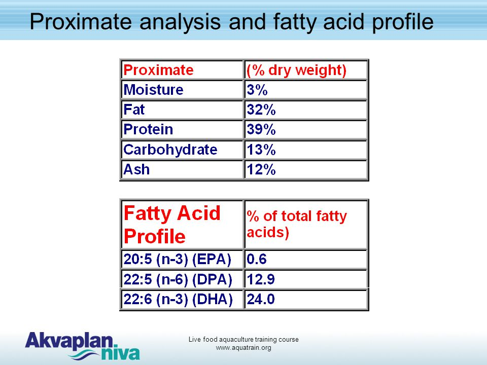 Proximate analysis and fatty acid profile
