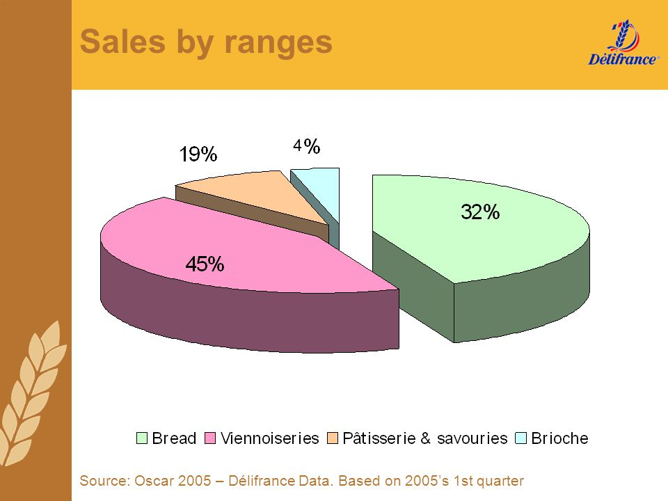 Sales by ranges 4 Source: Oscar 2005 – Délifrance Data. Based on 2005's 1st quarter