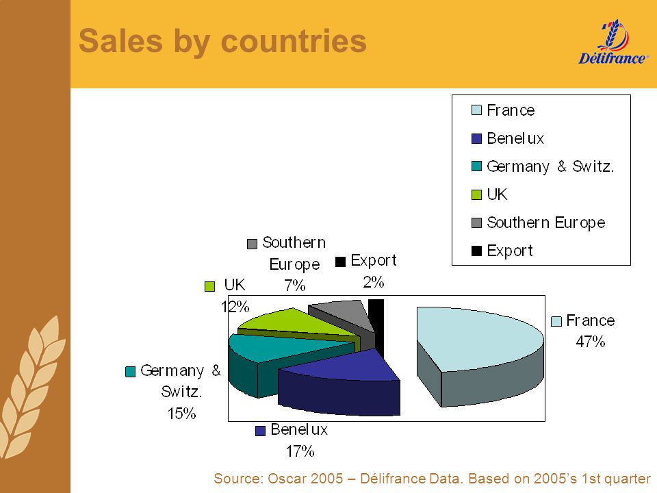 Sales by countries Source: Oscar 2005 – Délifrance Data. Based on 2005's 1st quarter
