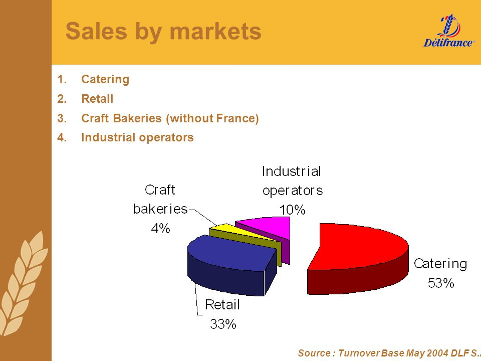 Sales by markets 1. Catering 2. Retail
