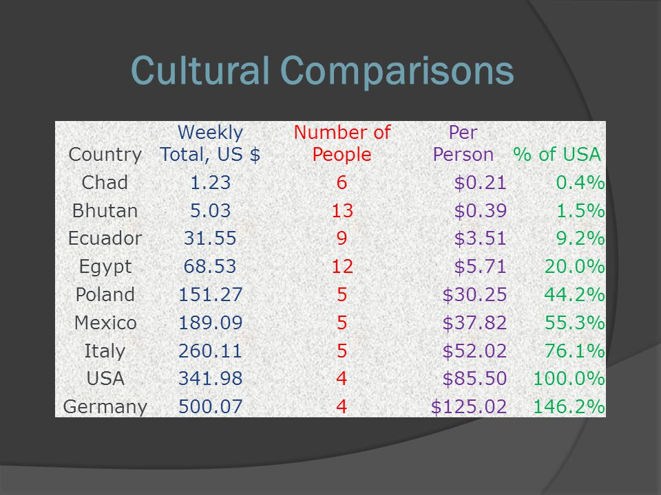 Cultural Comparisons Country Weekly Total, US $ Number of People