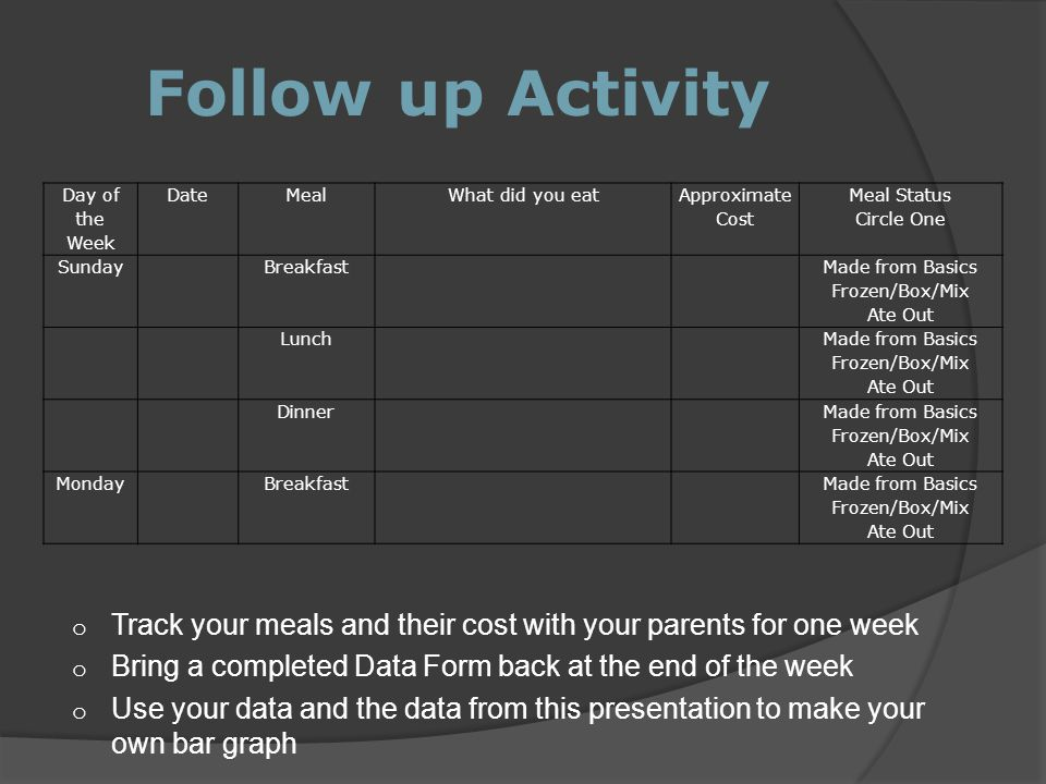 Follow up Activity Day of the Week. Date. Meal. What did you eat. Approximate Cost. Meal Status.