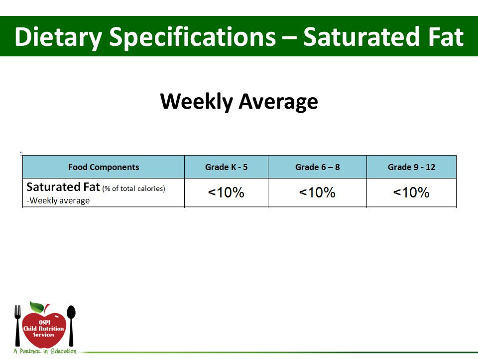 Dietary Specifications – Saturated Fat