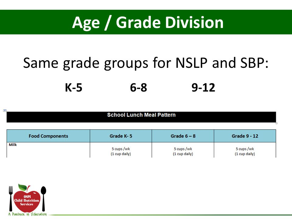 Same grade groups for NSLP and SBP: