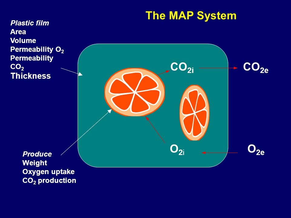 The MAP System CO2i CO2e O2i O2e Thickness Plastic film Area Volume
