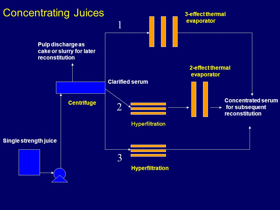 Concentrating Juices 1 2 3 3-effect thermal evaporator