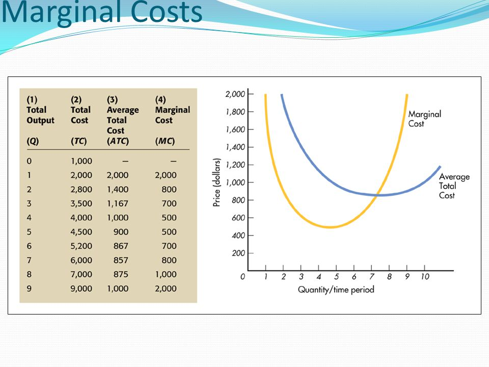 Figure 5.1: Average Total and Marginal Costs