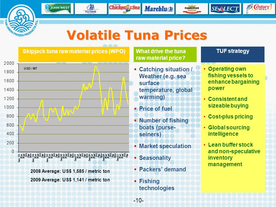 Volatile Tuna Prices Skipjack tuna raw material prices (WPO) What drive the tuna raw material price