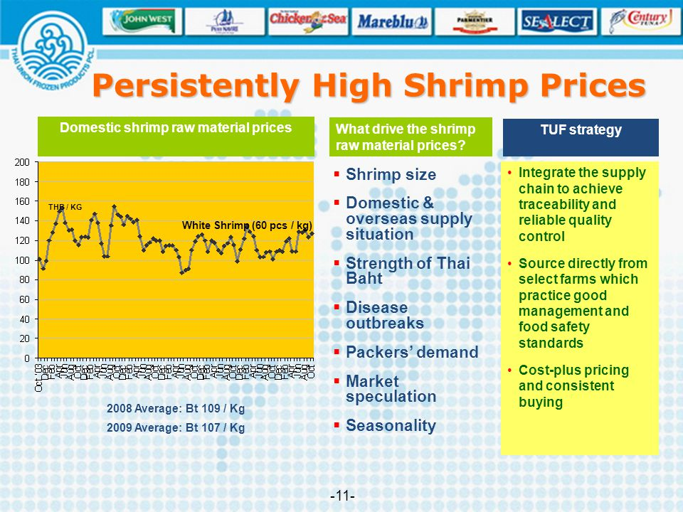 Persistently High Shrimp Prices